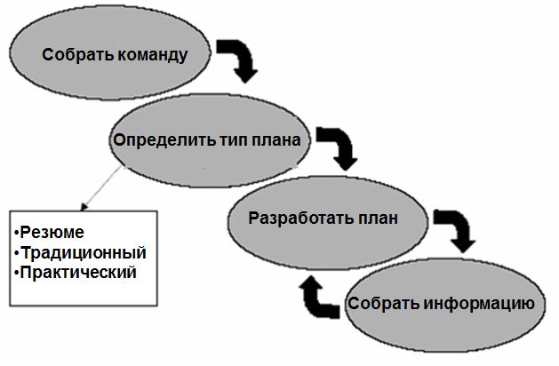 Бизнес-план: с чего начать?