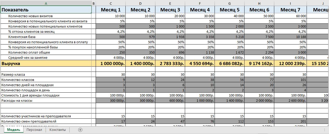 Бизнес-план с расчетами в Excel от бизнес-молодости. Скачать бесплатно xslx