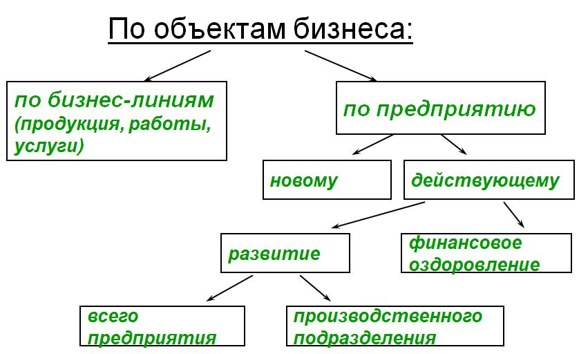 Классификация бизнес-планов По объектам бизнеса