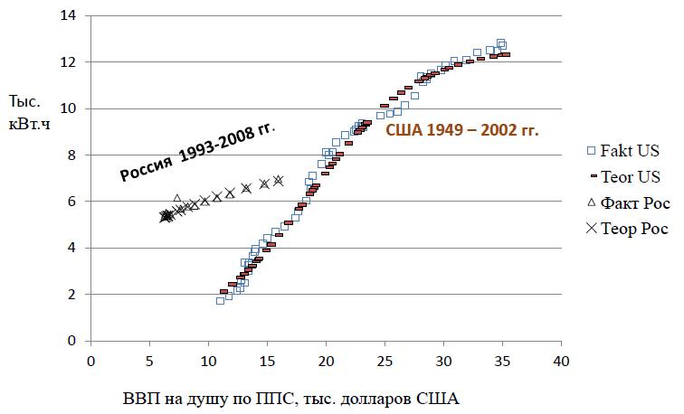 Потребление электроэнергии на душу населения, тыс.кВт.ч