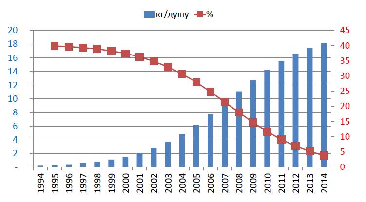 Потребление ССС в России и расчетные темпы роста