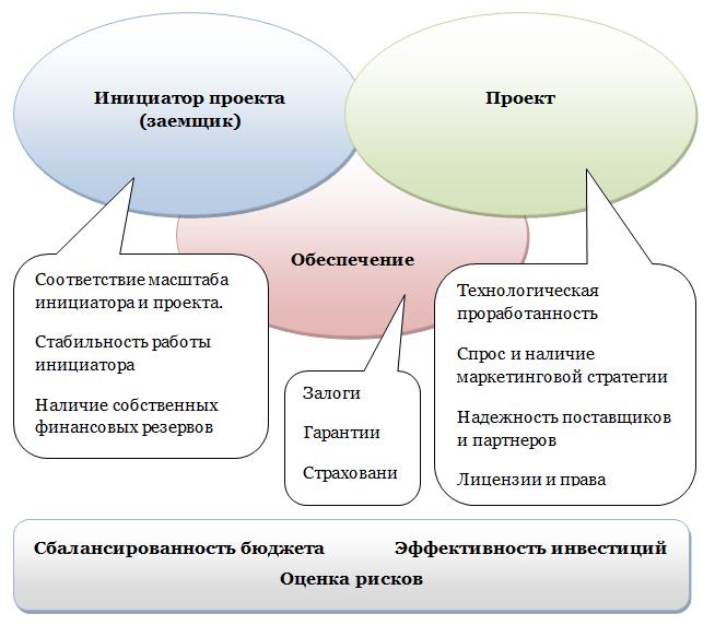 Сбалансированность бюджета Эффективность инвестиций Оценка рисков