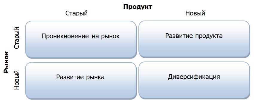 Матрица стратегий Ансоффа