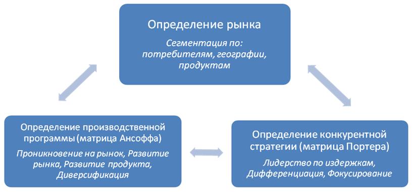 Основные элементы стратегии