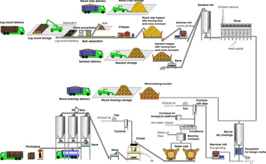 Бизнес-идея: производство пеллет