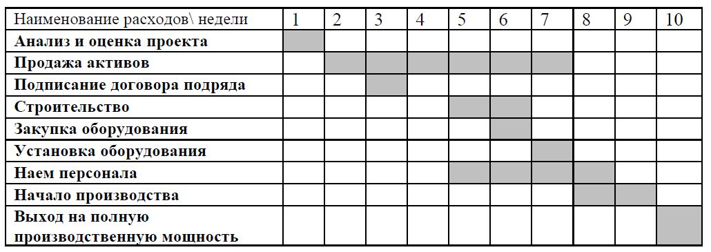 Календарный план производства